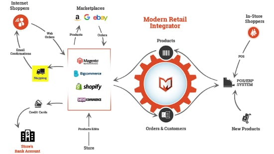 ERP Produktion bis e-Commerce